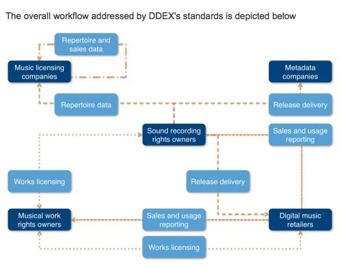 DDEX_Workflow